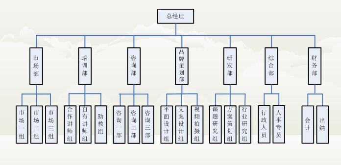 安全生产组织结构
